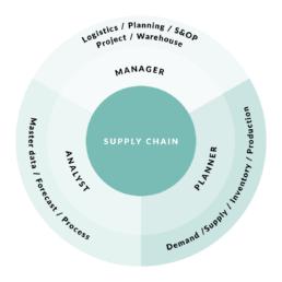 Purson Supply Chain